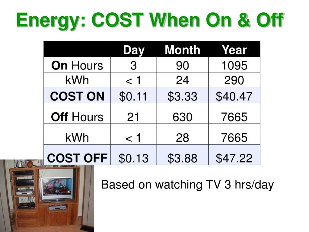 Energy: COST When On & Off