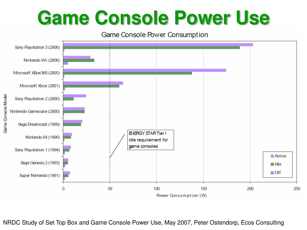 Game Console Power Use Consumption