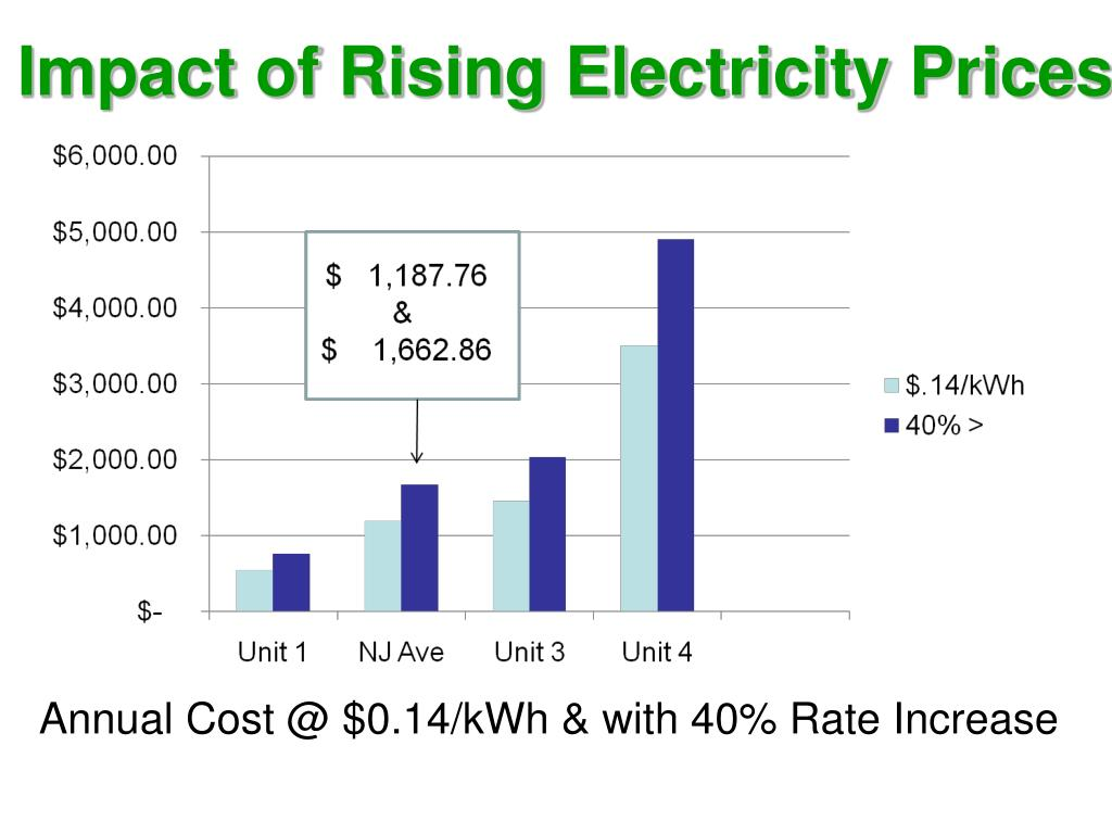 Impact of Rising Electricity Prices