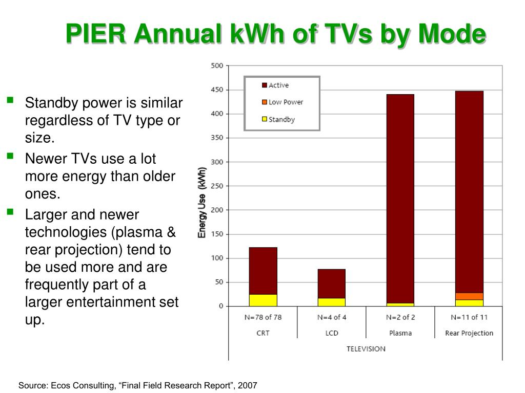 PIER Annual kWh of TVs by Mode