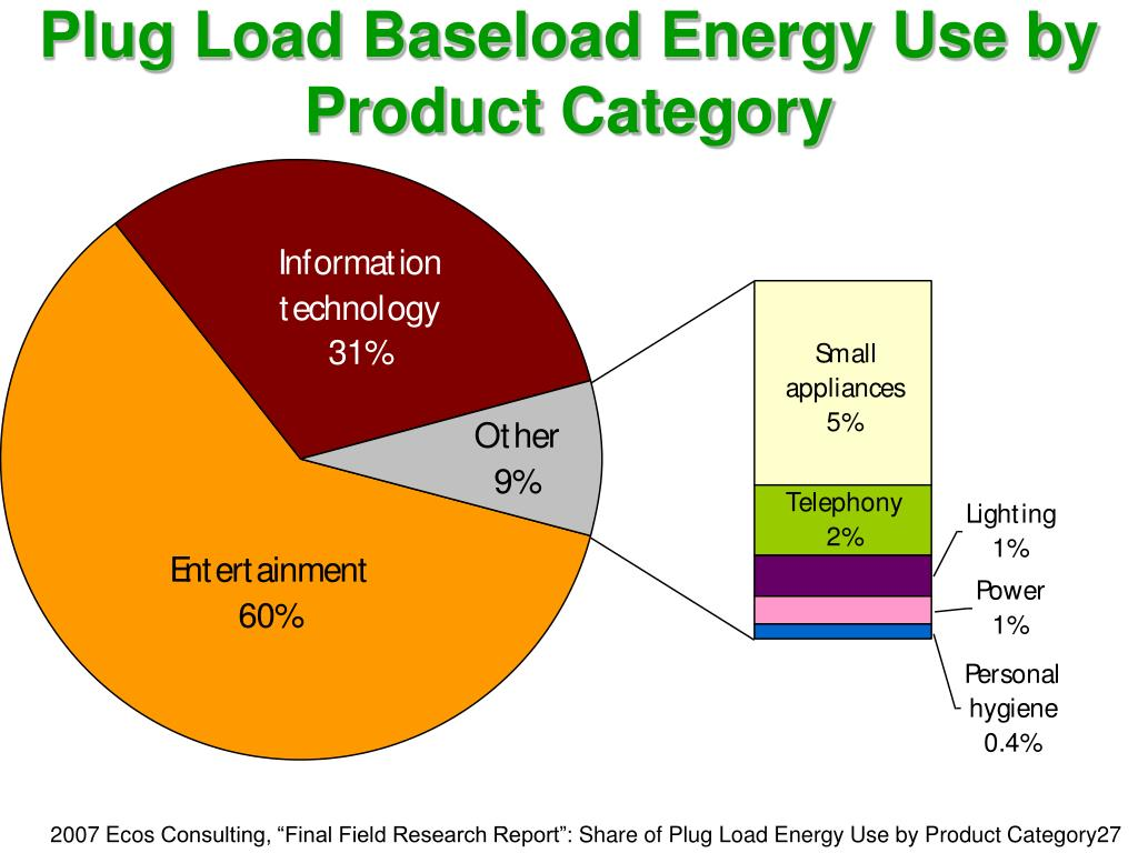 Plug Load Baseload Energy Use by Product Category