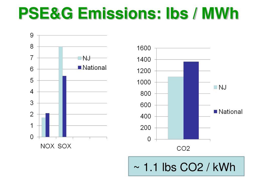 PSE&G Emissions: lbs /