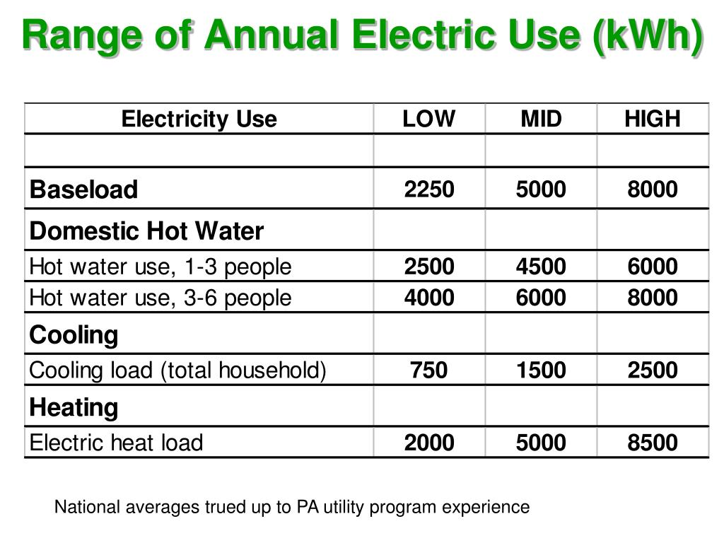 Range of Annual Electric Use (kWh)