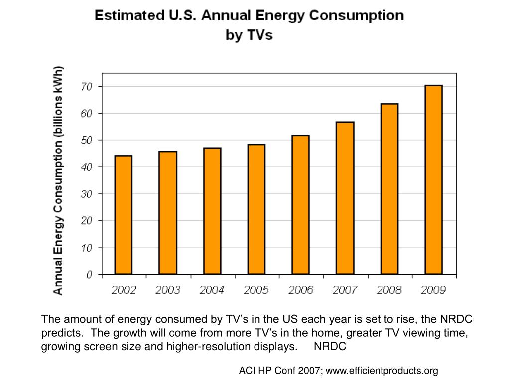 The amount of energy consumed by TV's in the US each year is set to rise, the NRDC predicts.  The growth will come from more TV's in the home, greater TV viewing time, growing screen size and higher-resolution displays.     NRDC