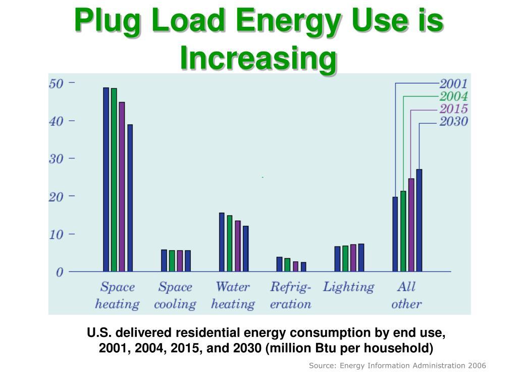 Plug Load Energy Use is Increasing
