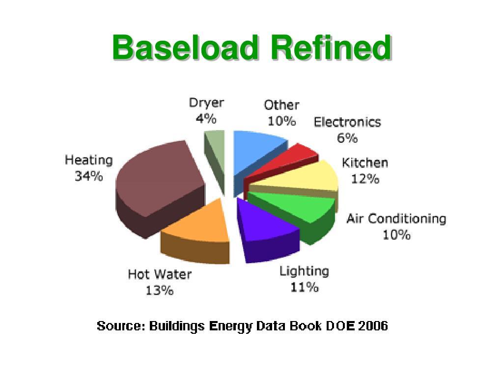 Baseload Refined