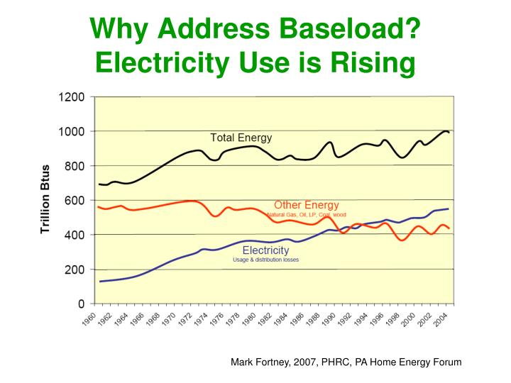 Why address baseload electricity use is rising