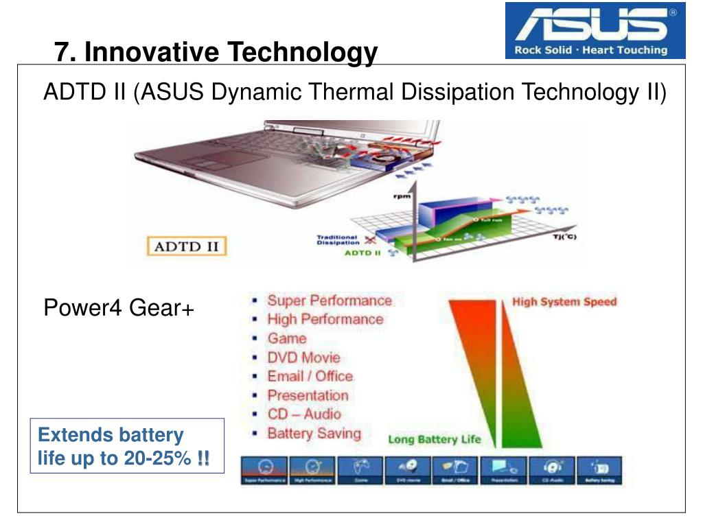 ADTD II (ASUS Dynamic Thermal Dissipation Technology II)