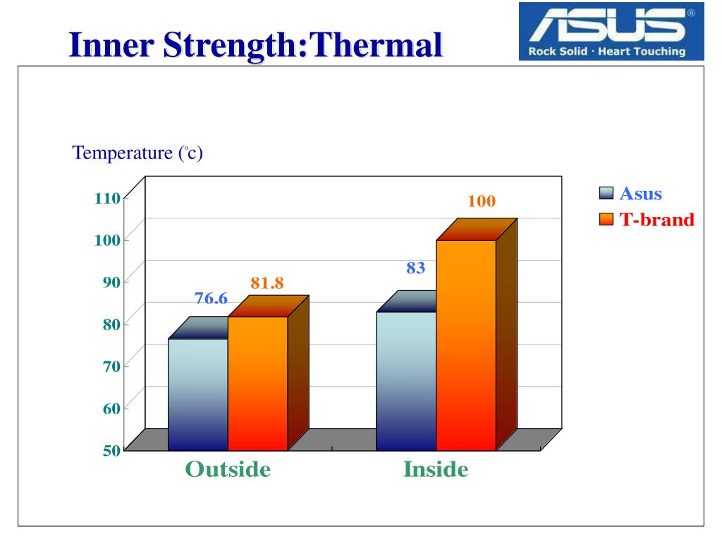 Inner Strength:Thermal