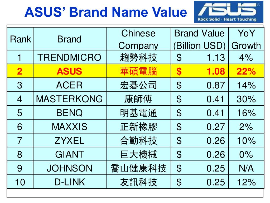 ASUS' Brand Name Value