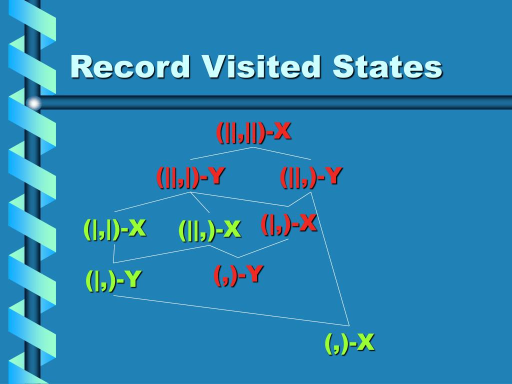 Record Visited States