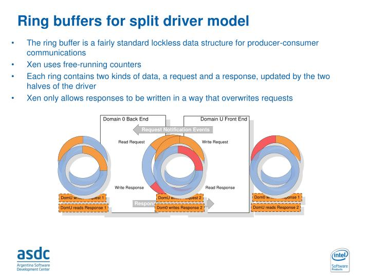 Ring buffers for split driver model
