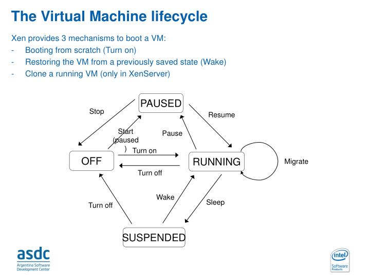 The Virtual Machine lifecycle