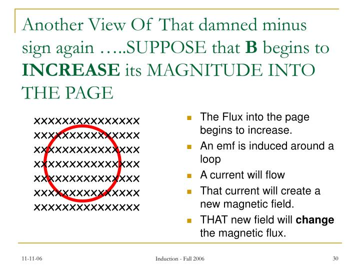The Flux into the page begins to increase.