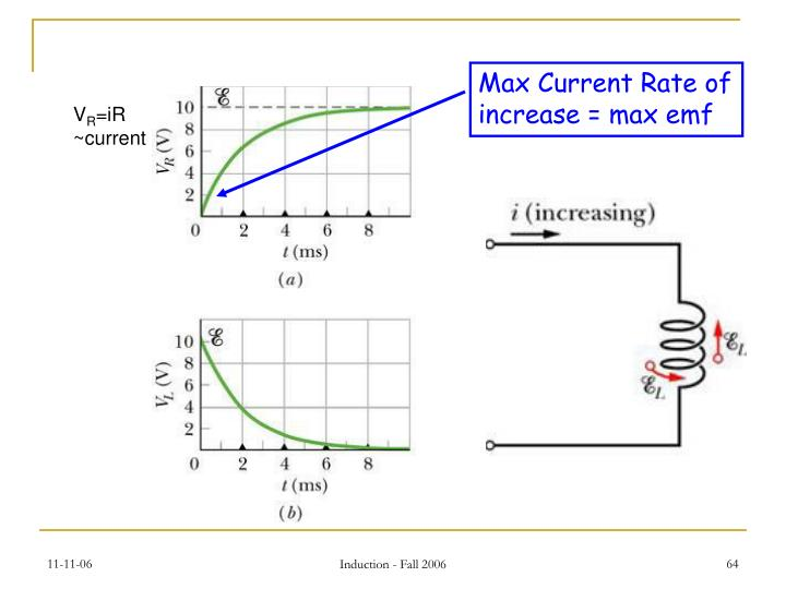 Max Current Rate of