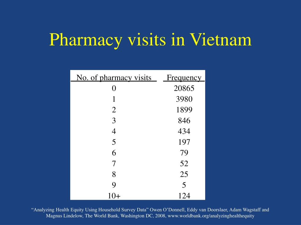 Pharmacy visits in Vietnam