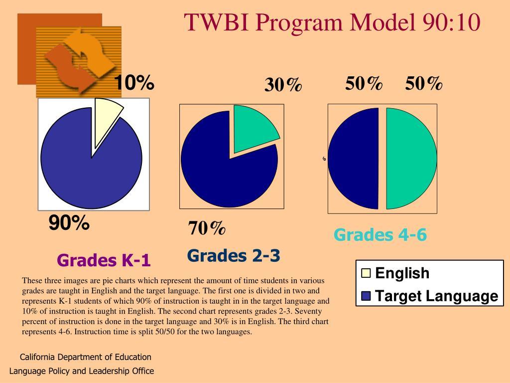 TWBI Program Model 90:10