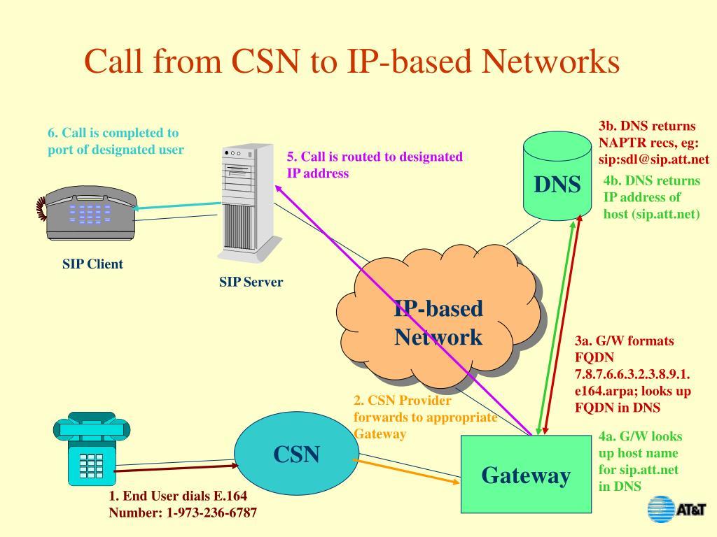 3b. DNS returns NAPTR recs, eg: sip:sdl@sip.att.net