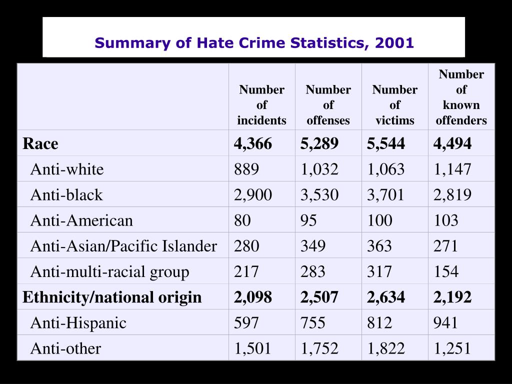 Summary of Hate Crime Statistics, 2001