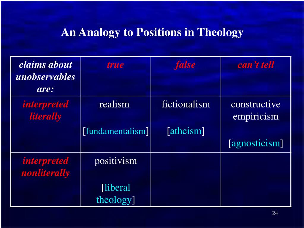 An Analogy to Positions in Theology