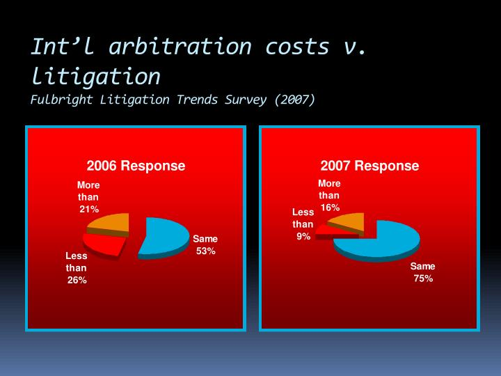 Int'l arbitration costs v. litigation
