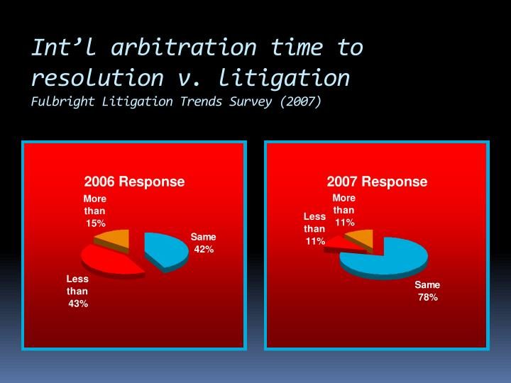 Int'l arbitration time to resolution v. litigation