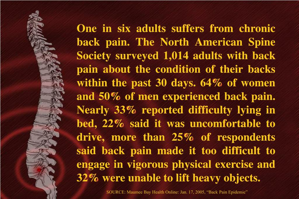 One in six adults suffers from chronic back pain. The North American Spine Society surveyed 1,014 adults with back pain about the condition of their backs within the past 30 days. 64% of women and 50% of men experienced back pain. Nearly 33% reported difficulty lying in bed, 22% said it was uncomfortable to drive, more than 25% of respondents said back pain made it too difficult to engage in vigorous physical exercise and 32% were unable to lift heavy objects.