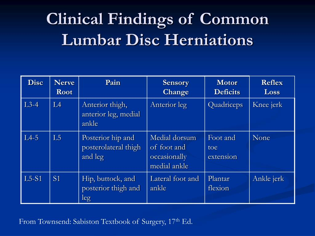 Clinical Findings of Common Lumbar Disc Herniations