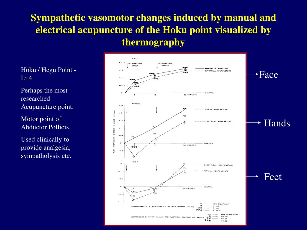 Sympathetic vasomotor changes induced by manual and electrical acupuncture of the Hoku point visualized by thermography