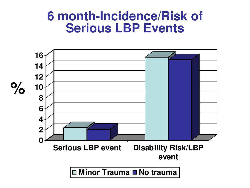 6 month-Incidence/Risk of