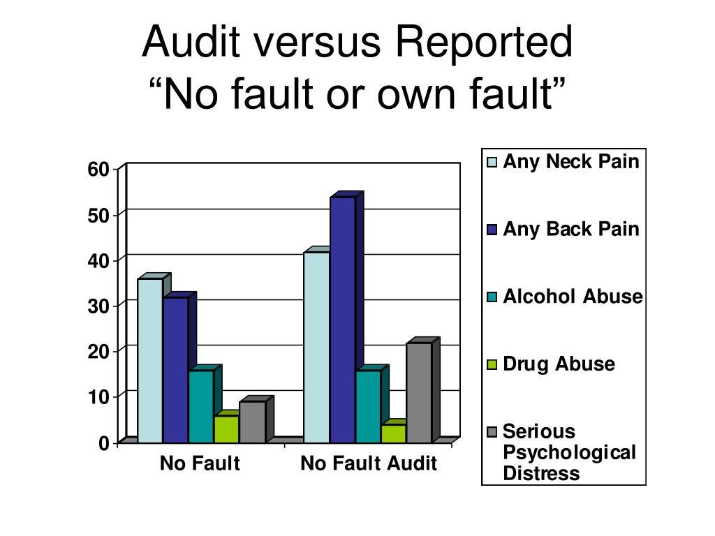 Audit versus Reported