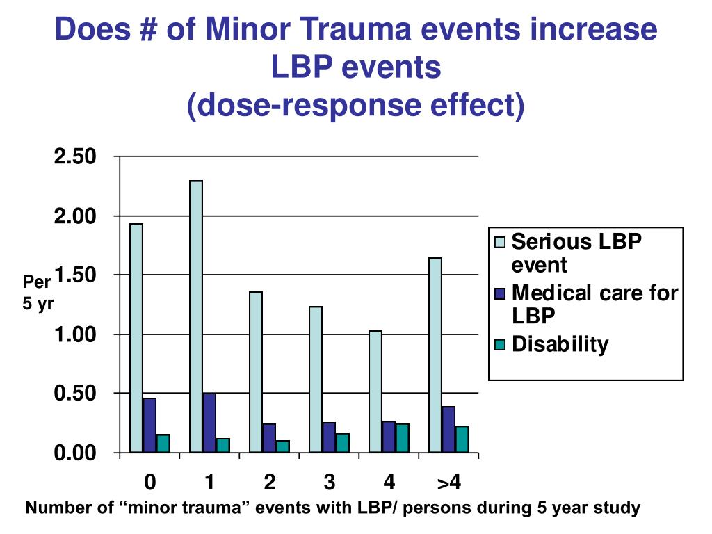Does # of Minor Trauma events increase LBP events
