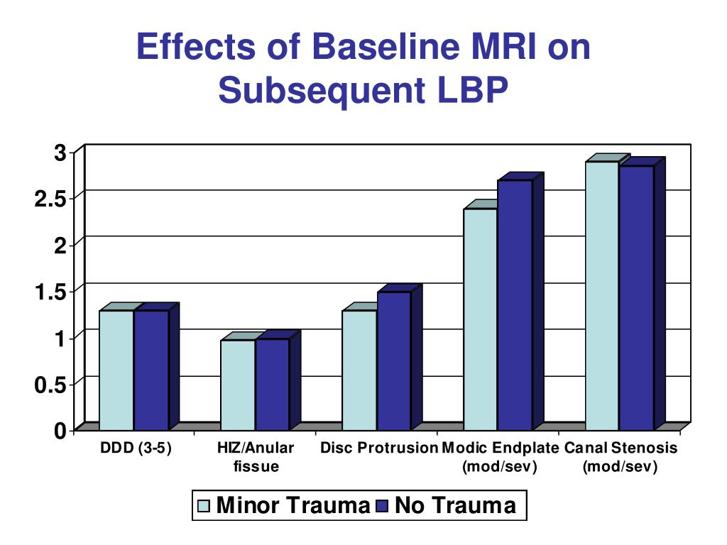 Effects of Baseline MRI on Subsequent LBP