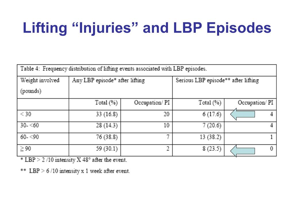 """Lifting """"Injuries"""" and LBP Episodes"""