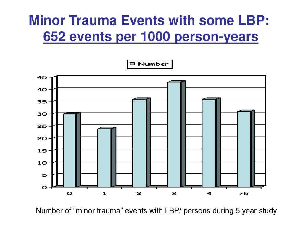 Minor Trauma Events with some LBP:
