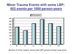 minor trauma events with some lbp 652 events per 1000 person years