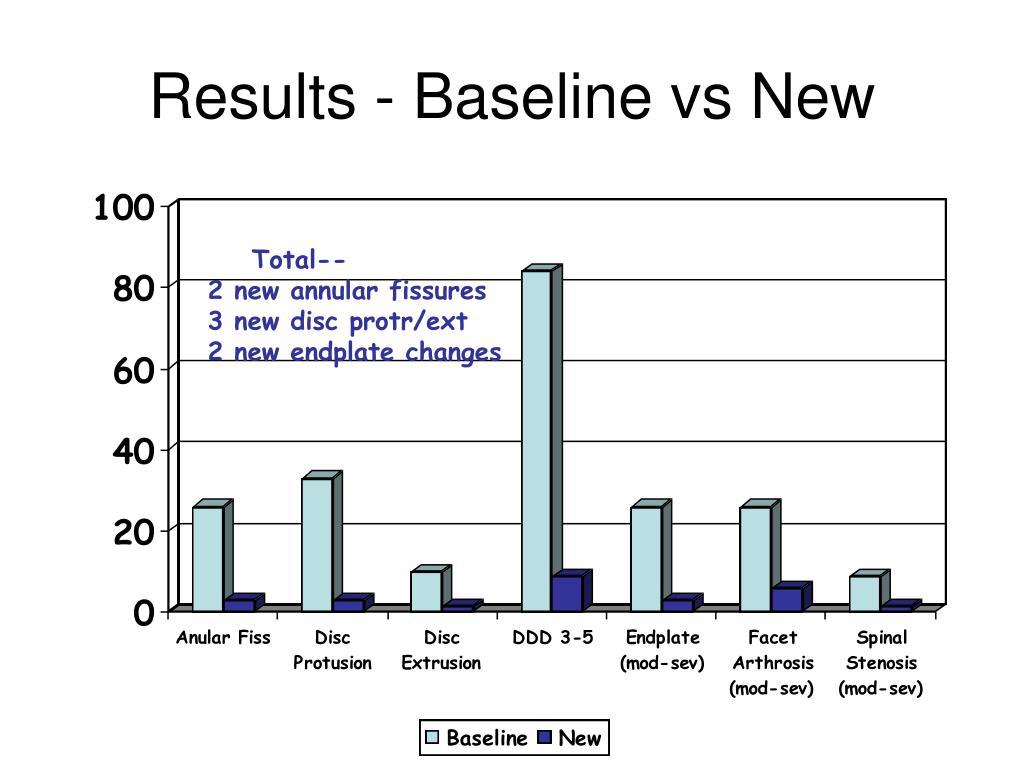 Results - Baseline vs New
