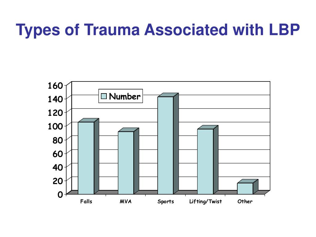 Types of Trauma Associated with LBP