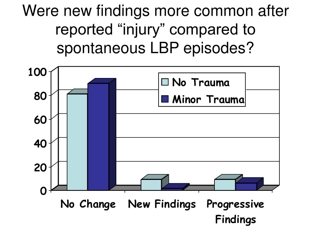 """Were new findings more common after reported """"injury"""" compared to spontaneous LBP episodes?"""