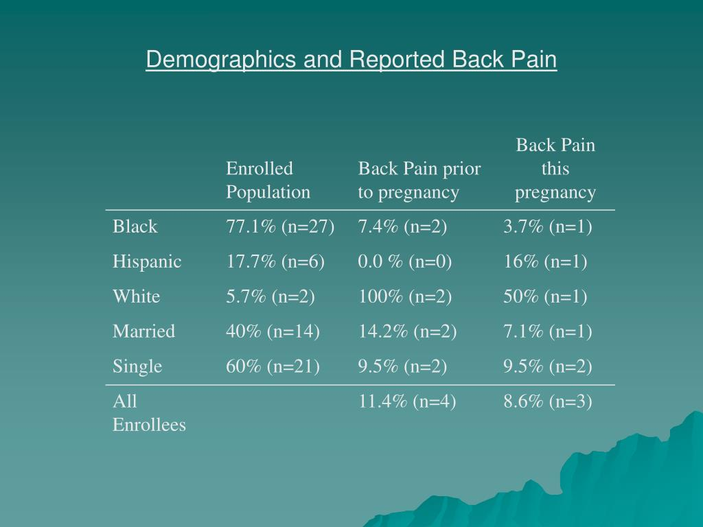 Demographics and Reported Back Pain