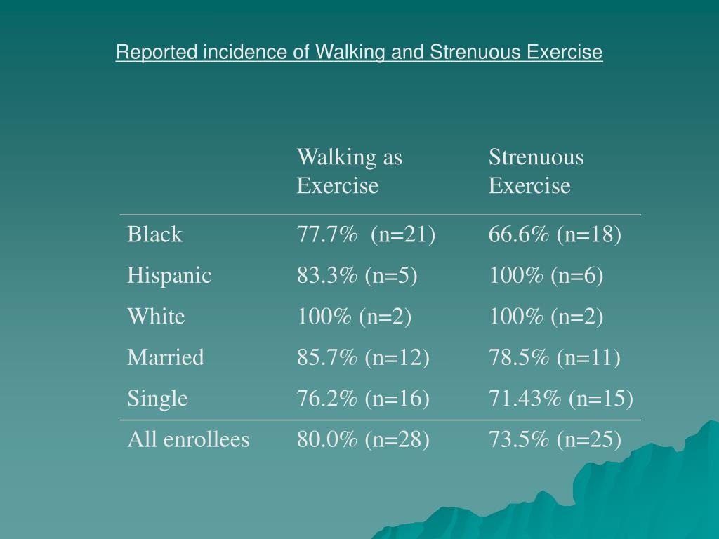 Reported incidence of Walking and Strenuous Exercise