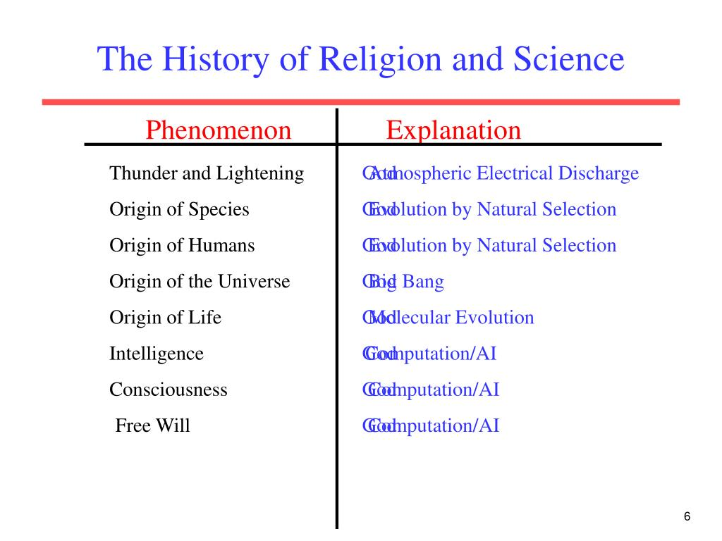 The History of Religion and Science