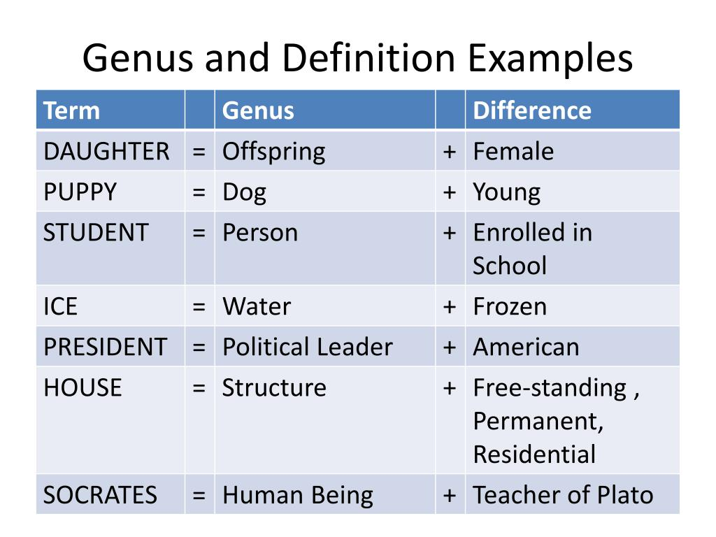 Genus and Definition Examples