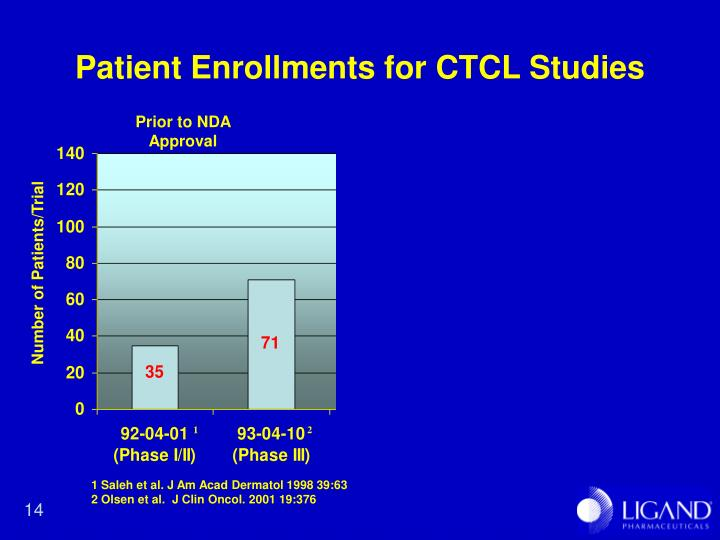 Patient Enrollments for CTCL Studies