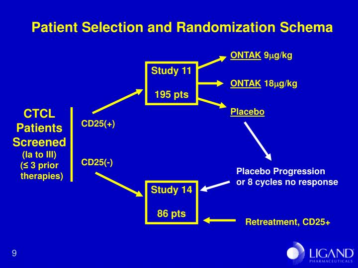 Patient Selection and Randomization Schema