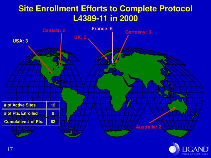 Site Enrollment Efforts to Complete Protocol