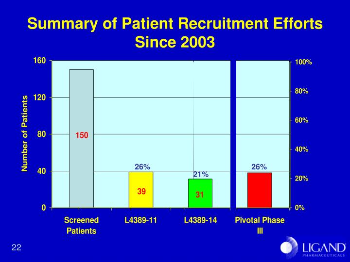 Summary of Patient Recruitment Efforts Since 2003