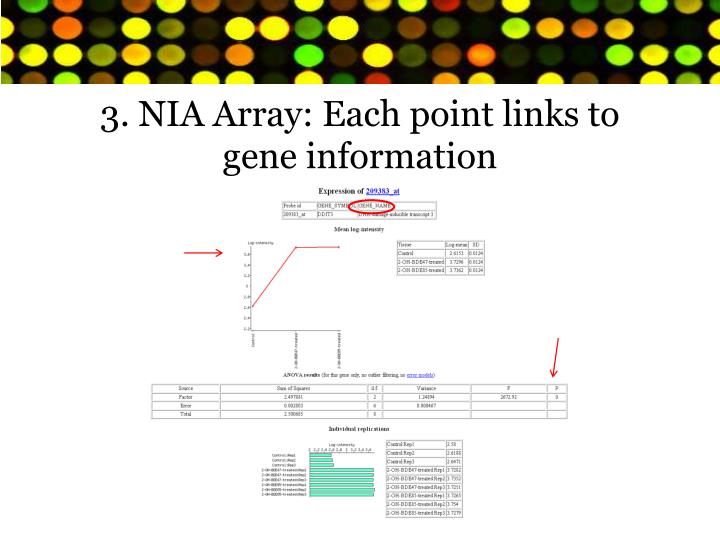 3. NIA Array: Each point links to gene information