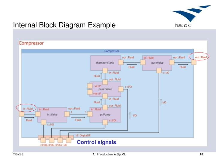 Internal Block Diagram Example