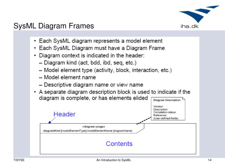 SysML Diagram Frames